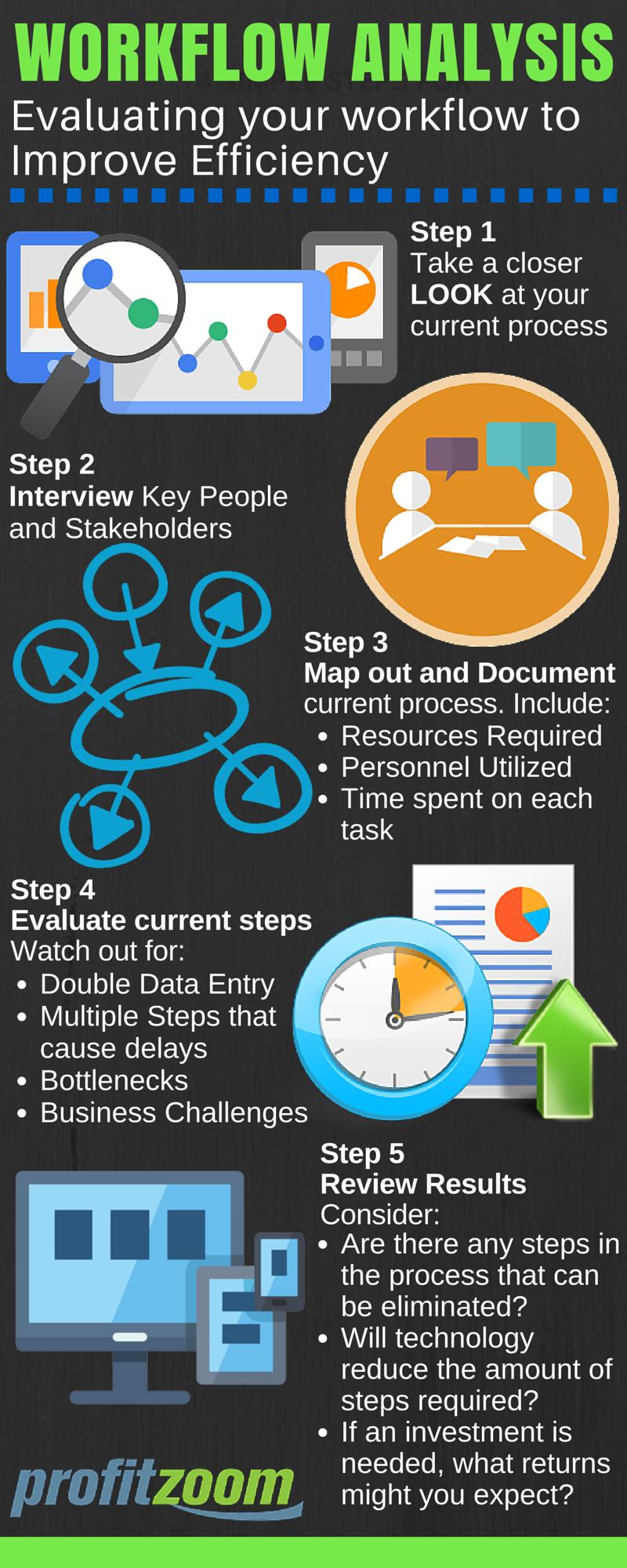 5 Steps to Workflow Analysis